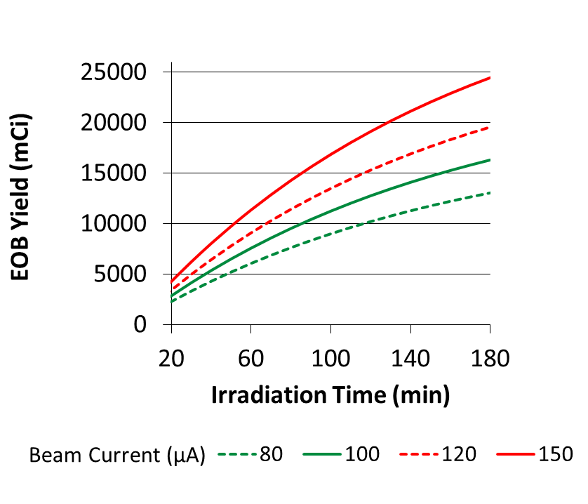 18-9 Chart